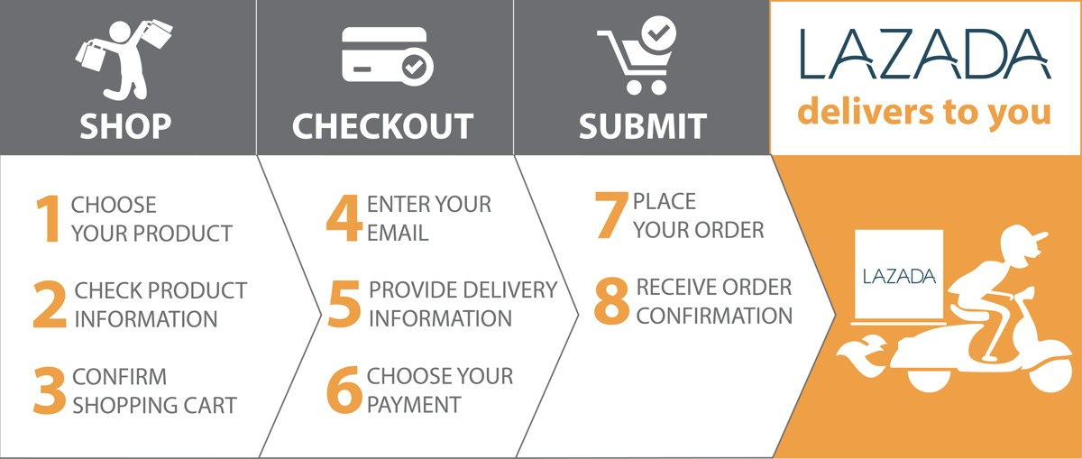 Easy steps for first time shoppers at lazada lazada ccuart Images